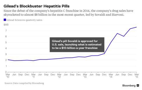 Gilead's Blockbuster Hepatitis Pills