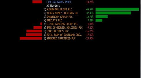 Year-to-date performance of banking stocks in London's benchmark industry index