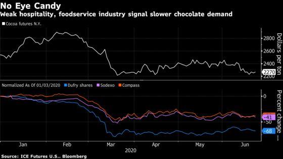 Darkened Duty-Free Shops Are Fueling a Worldwide Chocolate Glut