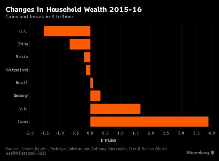 Swiss the richest people in the world, again