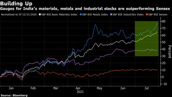 Top-Performing India Fund With 42% Return Bets Big on Cyclicals
