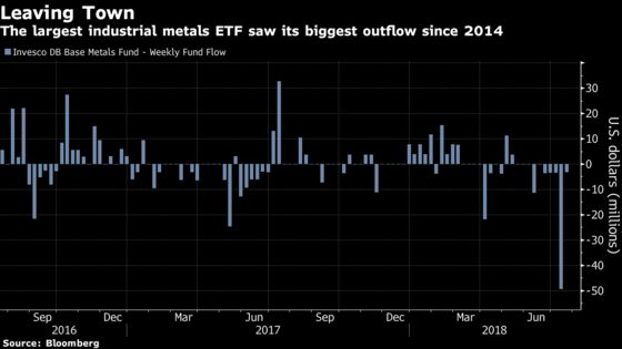 Most Metal ETPs Are Getting Killed Right Now. One Has Jumped 84%
