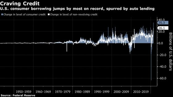 U.S. Consumer Borrowing Jumped by Most on Record in May