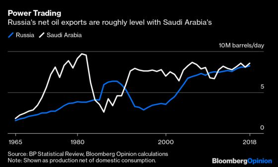 A Five-Decade Rivalry Is Playing Out at OPEC+