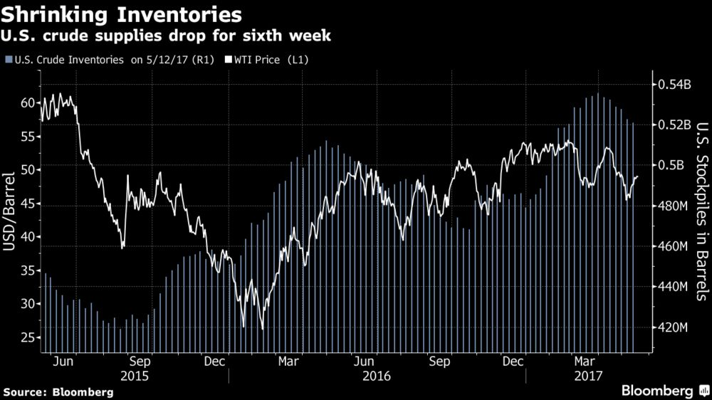 Oil Rises to Three-Week High as OPEC Members Back Cuts Extension