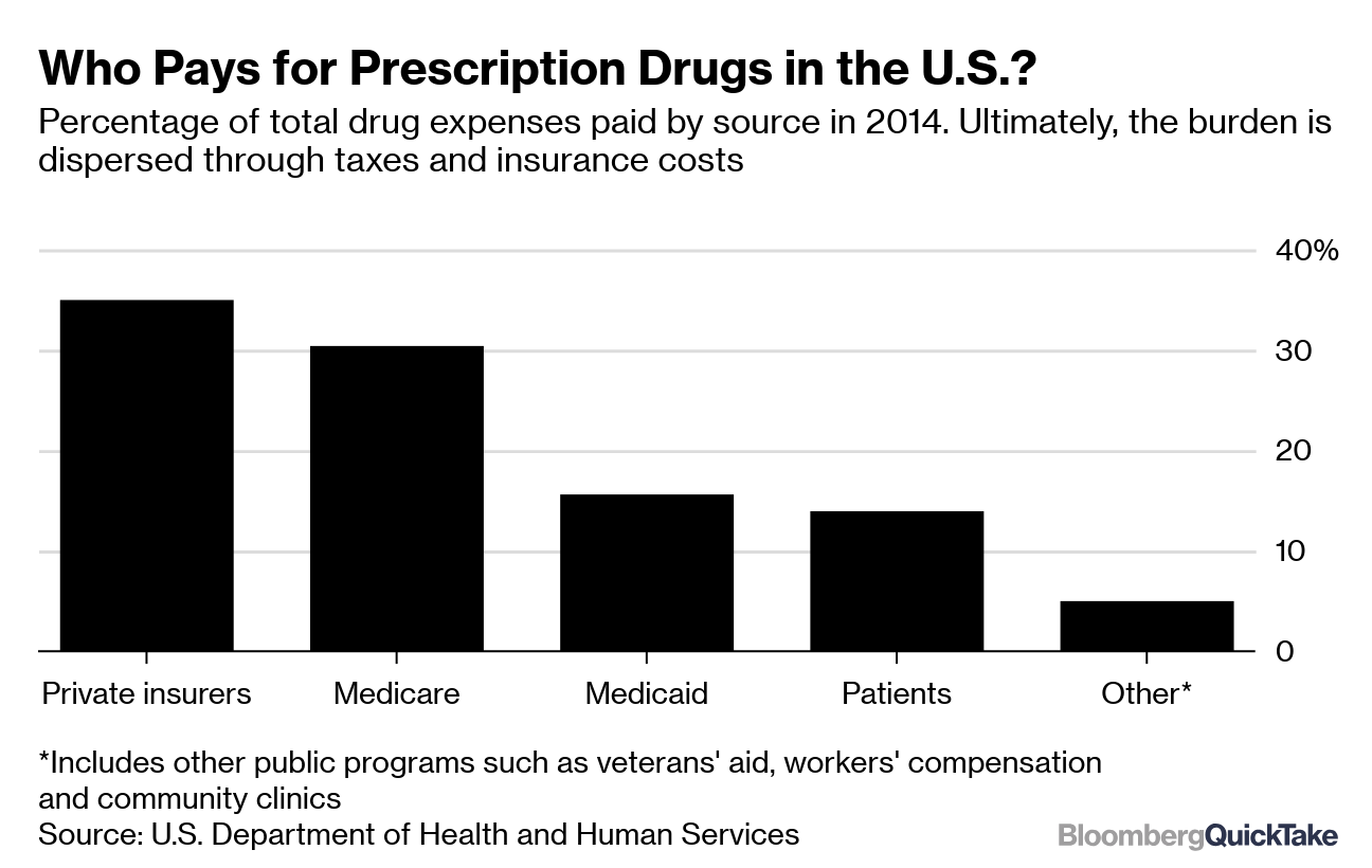 Drug Prices - Bloomberg