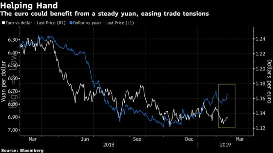 A Push Toward a Steady Chinese Yuan Is Expected to Helpthe Euro