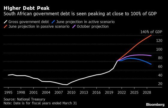 South Africa Treasury Denies That Budget Cuts Will Stifle Growth
