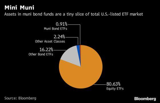 Smart Beta ETFs Take on the $3.8 Trillion Municipal Bond Market