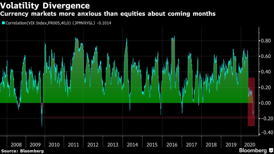 Currency markets more anxious than equities about coming months