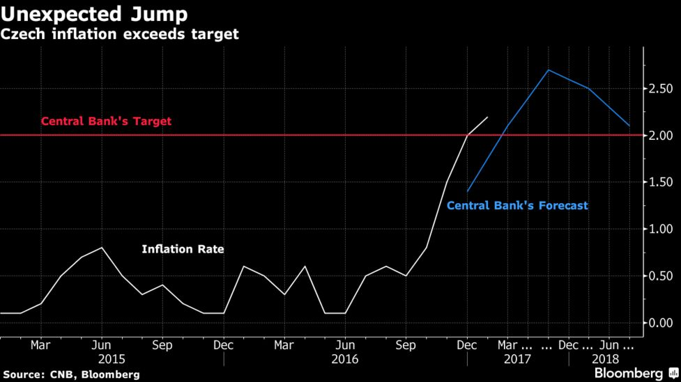 Pain, Fire on Central Banker's Mind as Speculators Circle