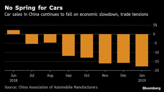 Carmakers to Face More Pain as Sales in China Keep Sliding
