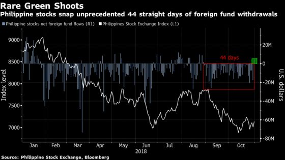 The Worst May Not Be Over for Philippine Stocks
