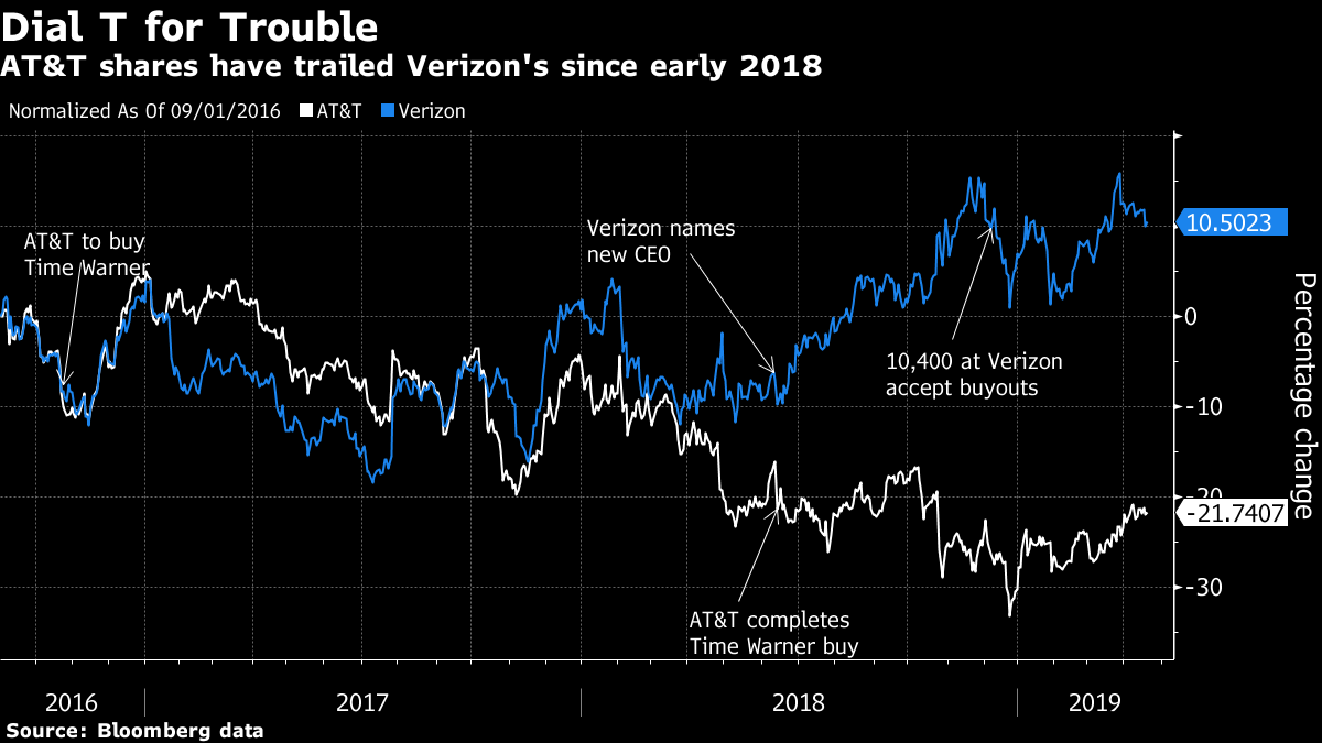 AT&T's Debt Load Slows Its Metamorphosis Into Media Powerhouse