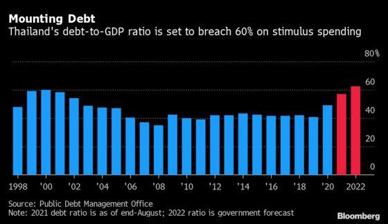Thailand to Rely More on Bonds to Bridge $68 Billion Funding Gap