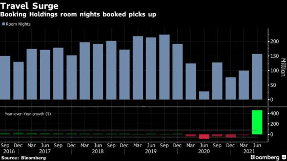 Booking Reports Jump in Reservations on Travel Confidence