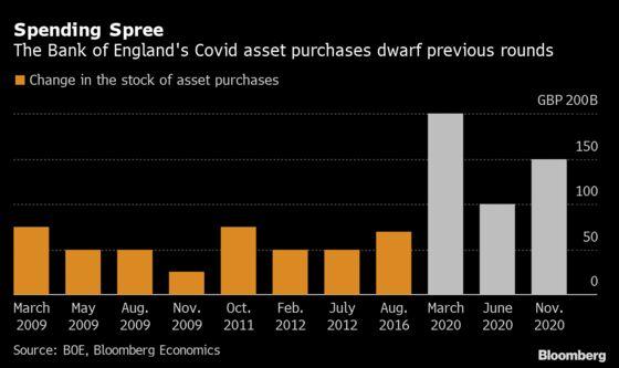 BOE Slows Bond Buying as U.K. Economic Recovery Gathers Pace