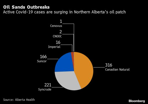 Covid Outbreak Grips Canada Oil Sands Just as Roughnecks Fly In