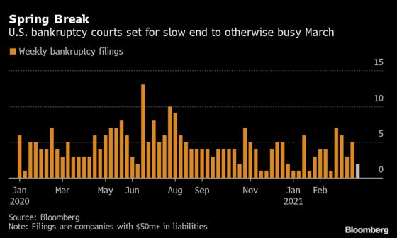 U.S. Bankruptcy Filings Cool Off After a Busy March Start