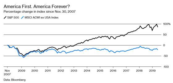 U.S. Stocks Still Look Better Than Anywhere Else