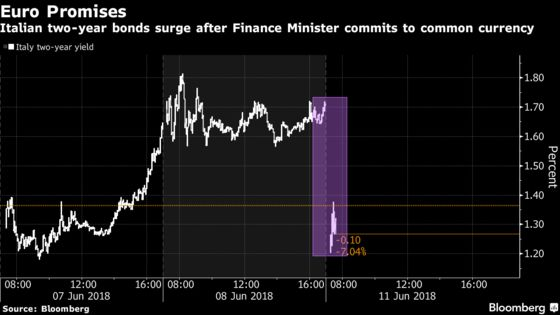 Italian Markets Rally After Finance Minister Commits to Euro
