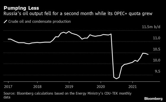 Russia Oil, Condensate Output Fell While OPEC+ Eased Limits