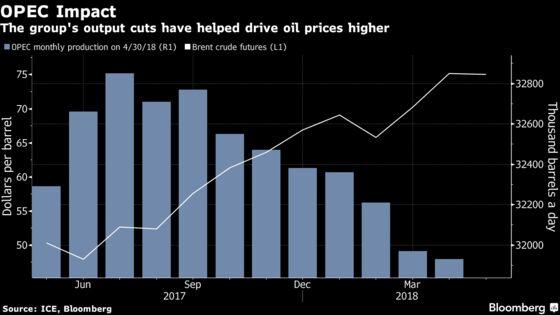 Goldman Stays Oil Bull, Undaunted by Saudi-Russia Crude Plan
