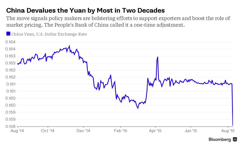 Relates To China Rattles Markets With Yuan Devaluation