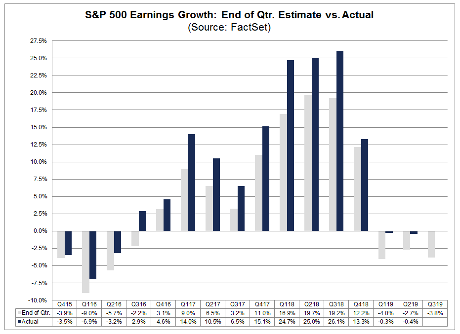 relates to The Big Question Hanging Over U.S. Earnings