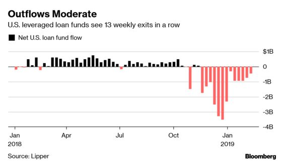 Leveraged Loans Are Better Value Than Junk Bonds, Investor Says