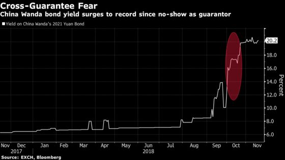 China's Chain of Debt Guarantees Looms as Systemic Danger