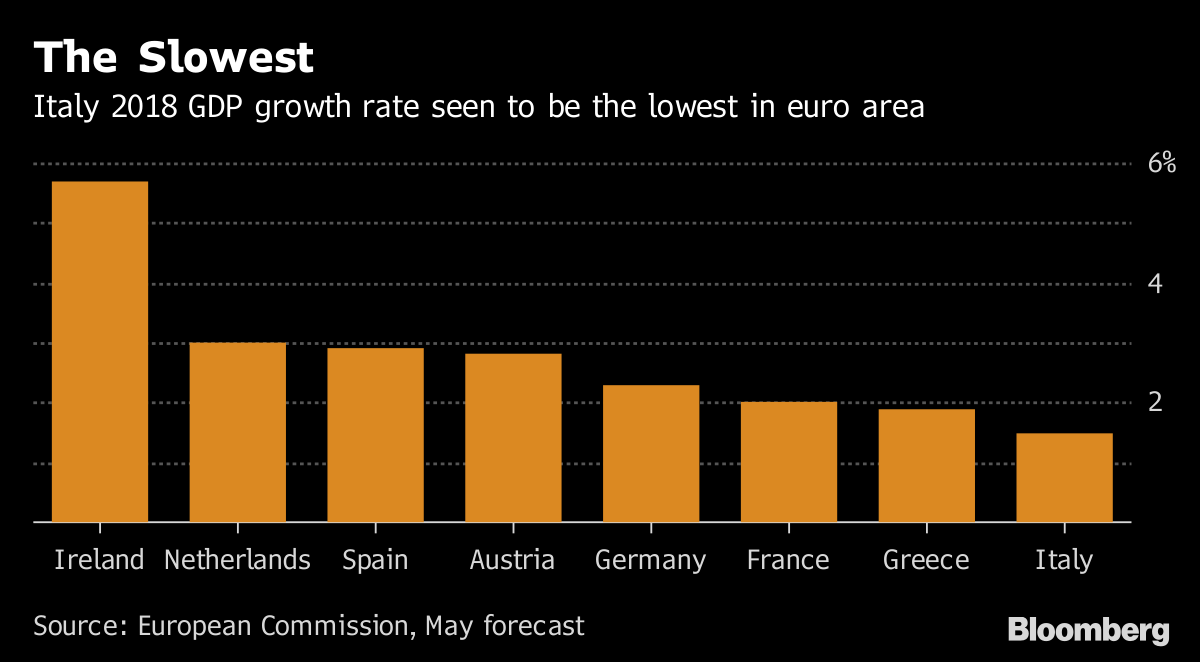 The Slowest       Italy 2018 GDP growth rate seen to be the lowest in euro area              Source European Commission May forecast