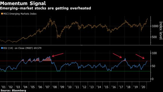 Fastest Rally in History Takes Emerging-Market Stocks to Record