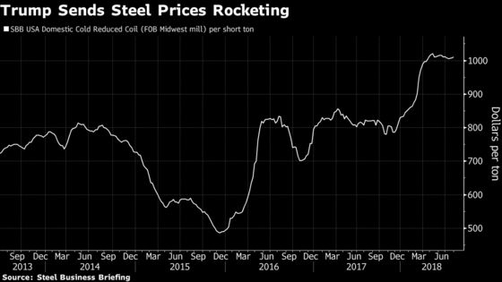 Arcelor's Steel Profits Keep Growing, This Time Thanks to Trump
