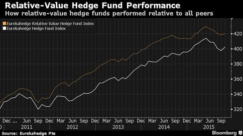 How relative-value hedge funds performed relative to all peers
