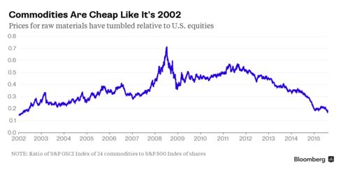 Commodities-to-Equities Ratio