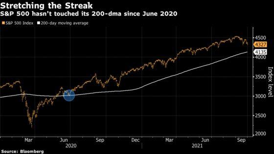 Stocks Hold Above Key Line for 5th Quarter. That Worries Bulls