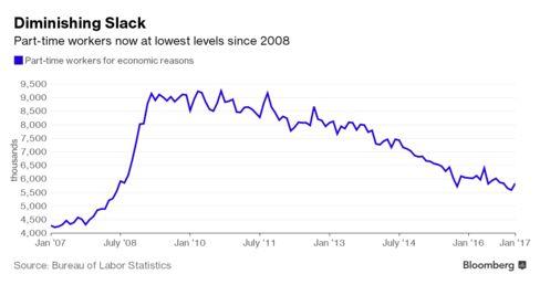 パートタイム雇用者数は緩やかに減少