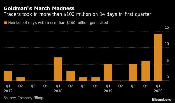 Goldman Sachs Gives Peek Into Frenzy on Trading Desks in March
