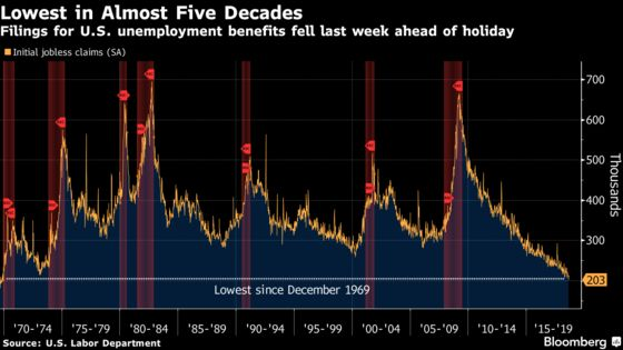 U.S. Jobless Claims Declined to Fresh Post-1969 Low Last Week