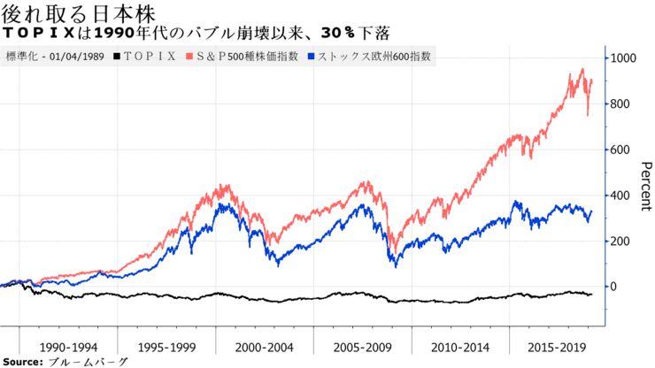 TOPIXは1990年代のバブル崩壊以来、30%下落
