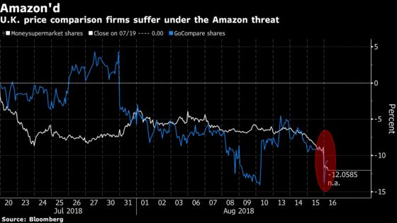 The Next Industry Facing the Amazon Threat? U.K. Insurance Sites