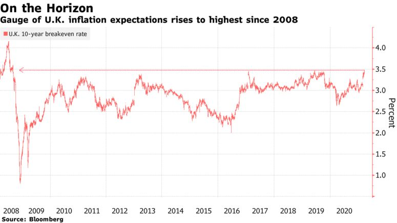 Gauge of U.K. inflation expectations rises to highest since 2008
