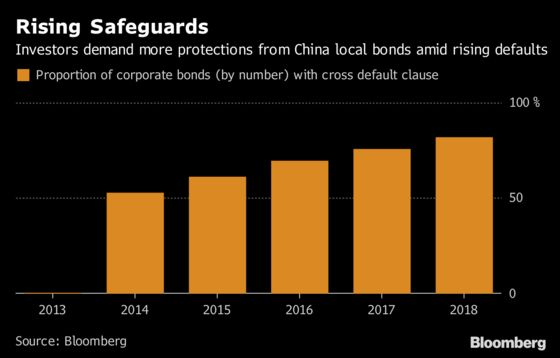 China's Rising Defaults Bring More Safeguards to Yuan Bonds