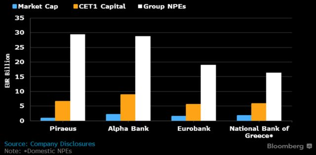 Greek Banks Will Test Mettle of ECB, Markets Before 2018 Is