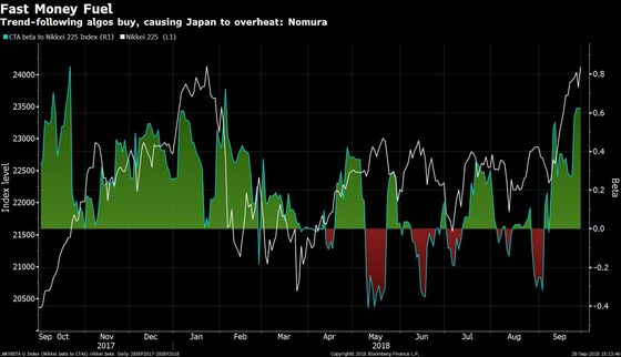 Quants Threaten to Undo Rally They Helped Fuel in Japan