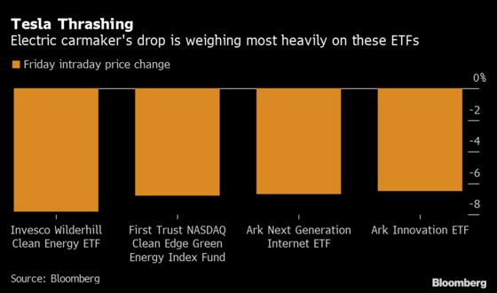 When Tesla Tumbles, It Drags Down Many Stock-Market Dreams