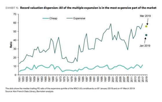 Bernstein Quants See Historic Divergence Favoring Value Stocks