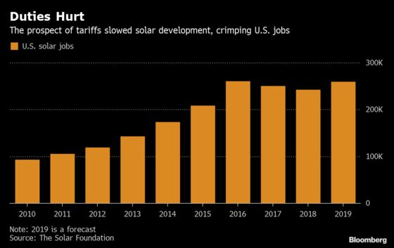 Solar Jobs Shrink Again as Trump's Tariffs Bite Industry