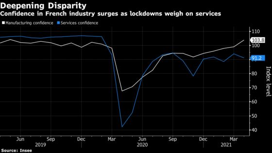 French Manufacturing Confidence Jumps to Two-Year High